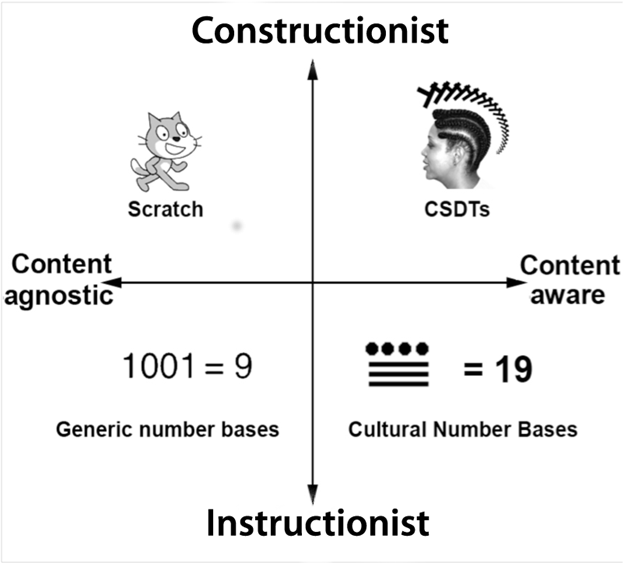 A graph showing the continuum from content agnostic to content aware along the horizontal axis, and from constructionist to instructionist along the vertical axis.