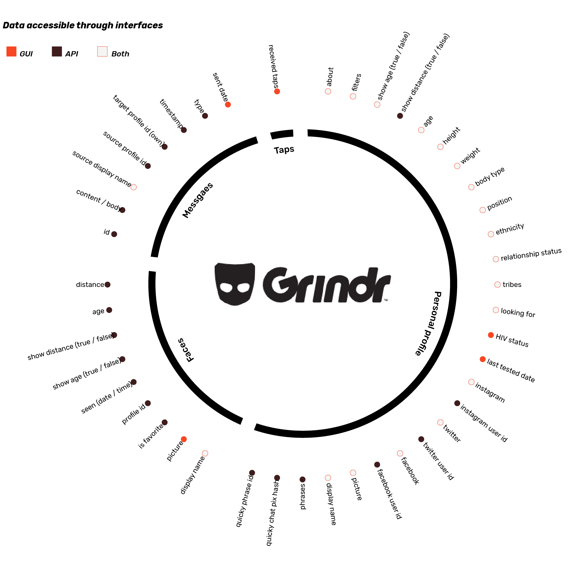 Connection detected unsecure grindr Cannot turn