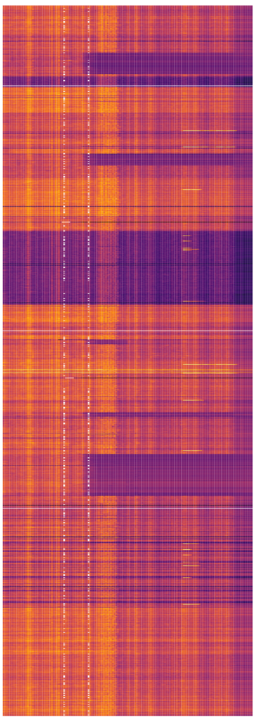 Figure 2. Heat-map visualization of memory usage over time, with one row per machine